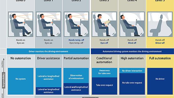 Die Levels Autonomer Mobilität