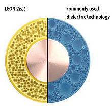 Leonizell