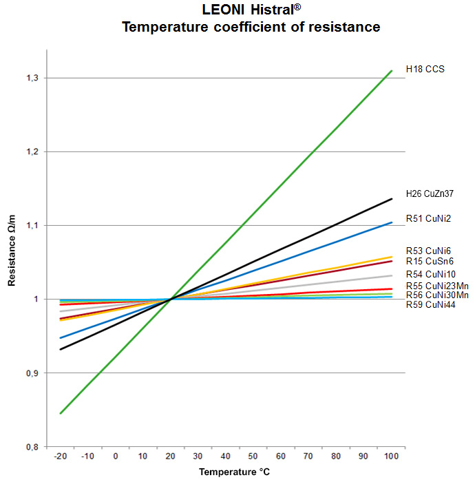Comparison of temperature coefficient of LEONI Histral®