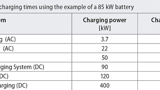Faster charging with cooled charging cables